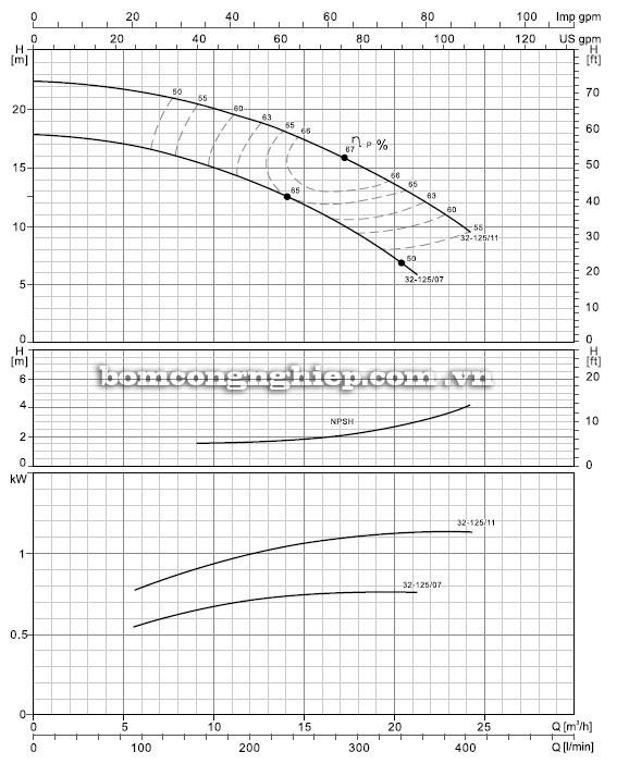 Biểu đồ lưu lượng cột áp của máy bơm nước LEO XST