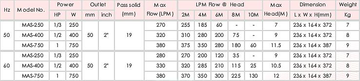 Máy bơm nước thải thả chìm APP MAS bảng thông số kỹ thuật