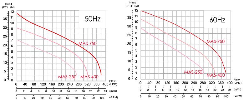 Máy bơm nước thải thả chìm APP MAS biểu đồ hoạt động