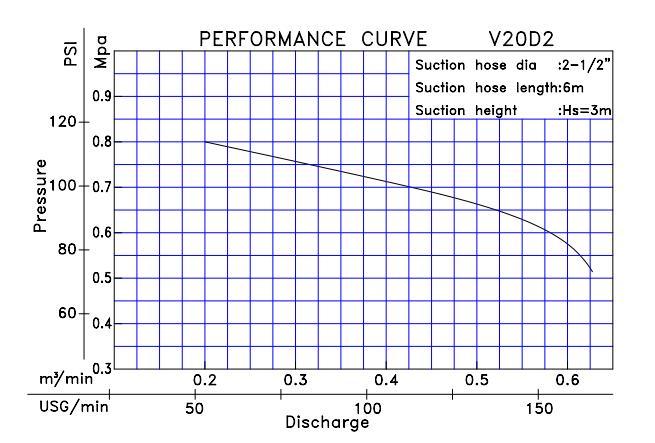 Biểu đồ lưu lượng cột áp của máy bơm cứu hỏa Tohatsu V20D2
