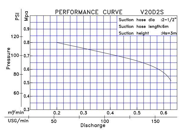 Biểu đồ lưu lượng của máy bơm cứu hỏa Tohatsu V20D2S