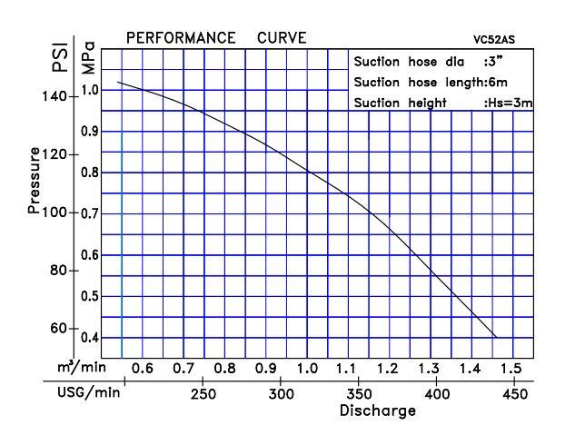 Biểu đồ lưu lượng cột áp của máy bơm cứu hỏa Tohatsu VC52AS