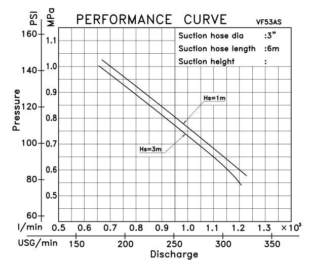 Biểu đồ lưu lượng cột áp của máy bơm cứu hỏa Tohatsu VF53AS