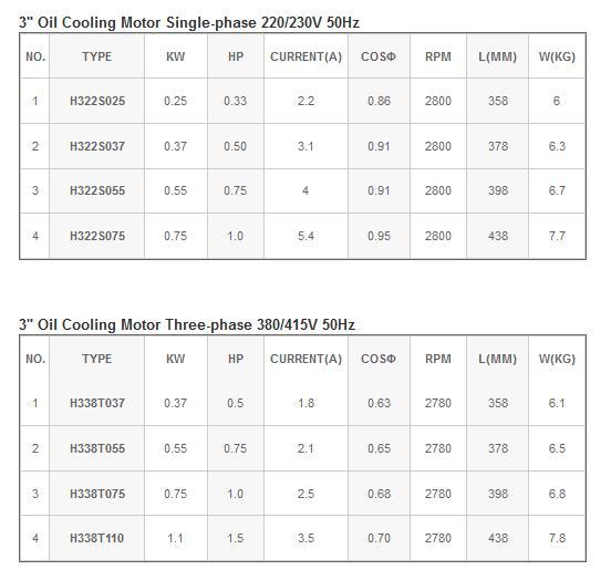 Bảng thông số kỹ thuật của máy bơm dầu làm mát động cơ Mastra 3inch