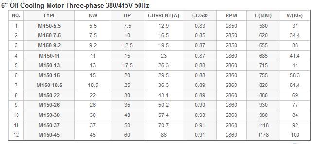 Bảng thông số hoạt động của máy bơm dầu làm mát động cơ Mastra 6inch