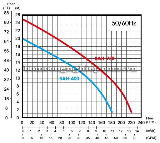 Máy bơm nước thải APP BAH biểu đồ hoạt động