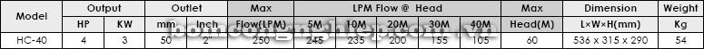 Máy bơm hút giếng  APP HC-40 bảng thông số kỹ thuật