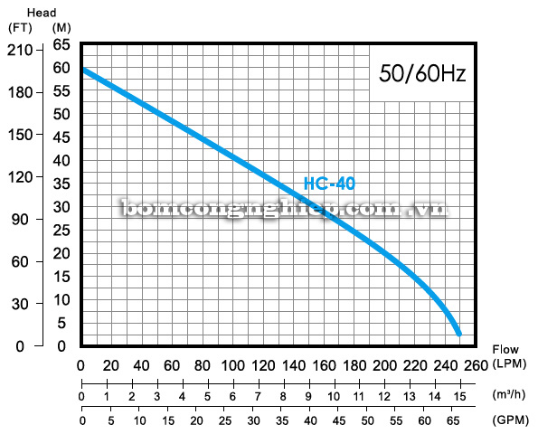 Máy bơm hút giếng APP HC-40 biểu đồ hoạt động