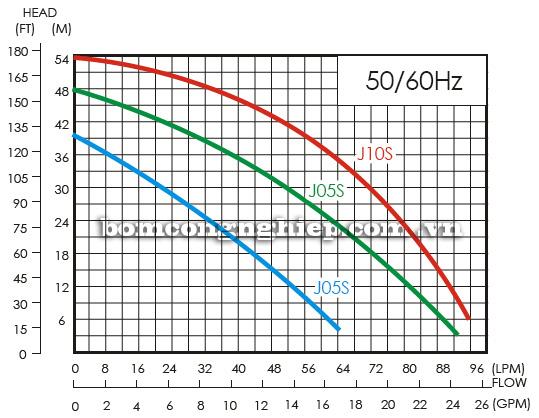 Máy bơm nước APP HC Máy bơm nước APP NH Máy bơm nước APP NH biểu đồ hoạt động lưu lượng cột áp