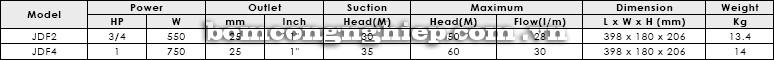Máy bơm nước APP J05-07-10S Máy bơm nước APP HC Máy bơm nước APP HC bảng thông số kỹ thuật