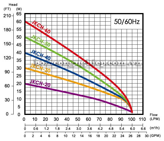 Máy bơm nước thả chìm APP JKCH biểu đồ hoạt động