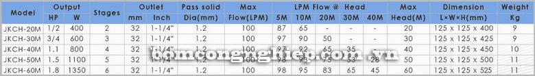 Máy bơm nước thả chìm APP JKCH-M bảng thông số kỹ thuật