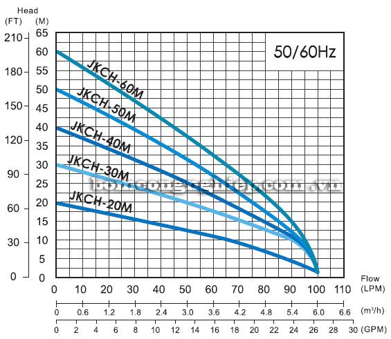 Máy bơm nước thả chìm APP JKCH-M biểu đồ hoạt động