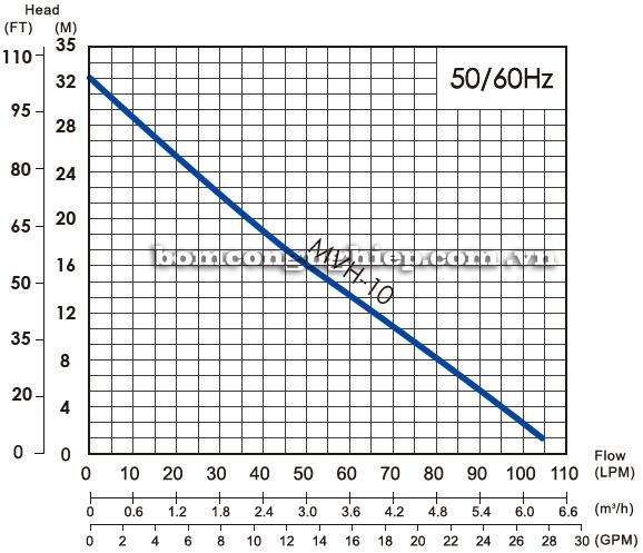 Máy bơm thả chìm  APP MVH biểu đồ hoạt động