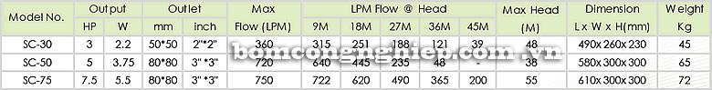 Máy bơm nước Pentax CM 80-200 Máy bơm nước Pentax CM 80-160 Máy bơm nước Pentax CM 80-160 bảng thông số kỹ thuật