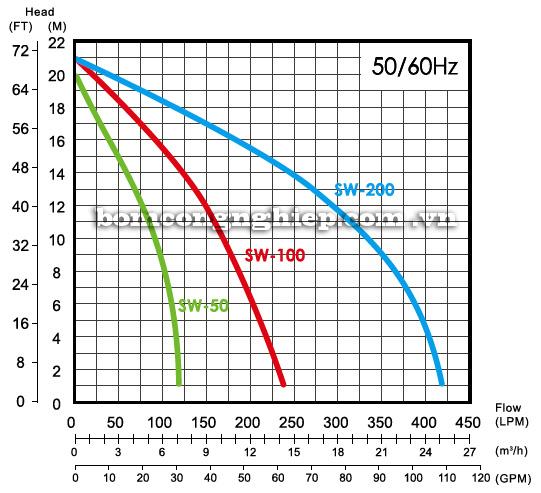 Máy bơm nước APP SC Máy bơm nước Pentax CM 80-200 Máy bơm nước Pentax CM 80-200 biểu đồ hoạt động