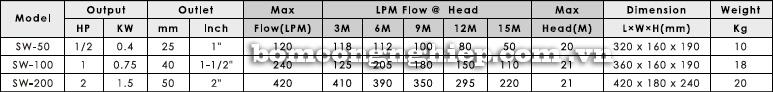 Máy bơm nước APP SC Máy bơm nước Pentax CM 80-200 Máy bơm nước Pentax CM 80-200 bảng thông số kỹ thuật