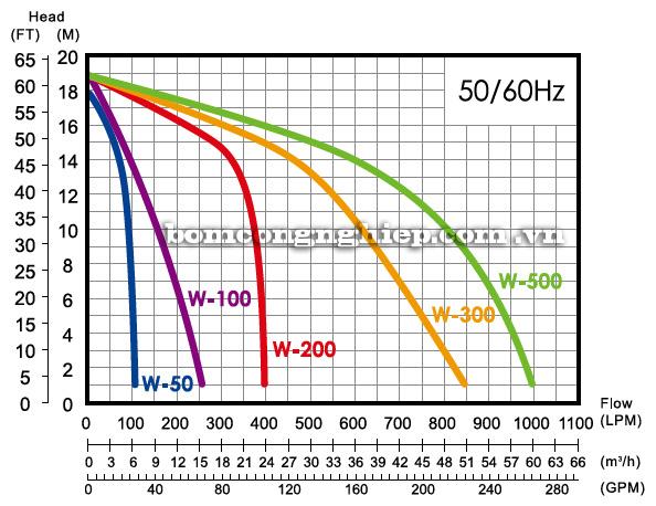 Máy bơm nước APP W biểu đồ hoạt động