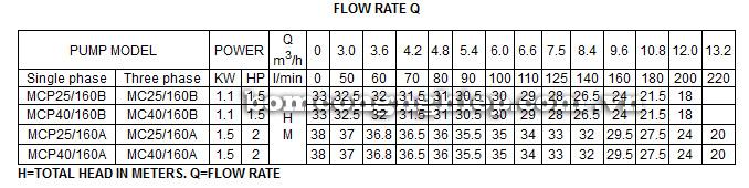 Máy bơm nước Forerun MCP bảng thông số kỹ thuật