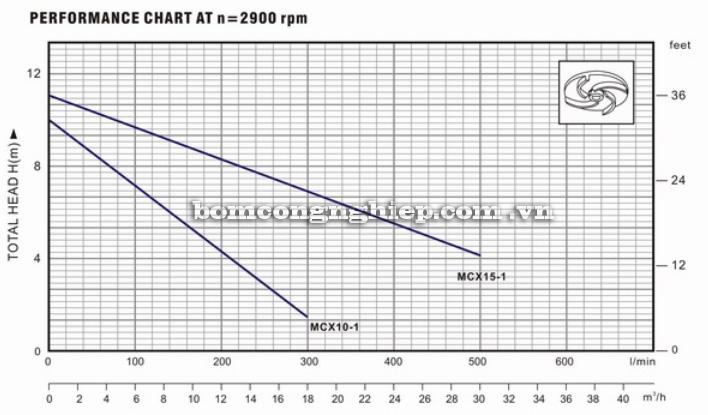 Máy bơm nước Forerun MCX biểu đồ thông số hoạt động