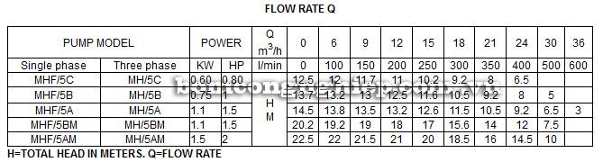 Máy bơm nước Forerun MHF bảng thông số kỹ thuật