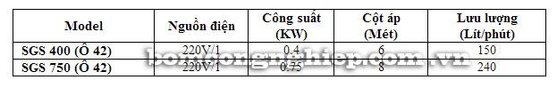 Máy bơm nước Forerun SGS bảng thông số kỹ thuật