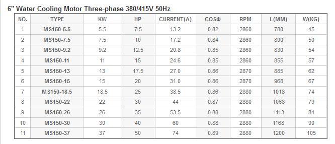 Bảng thông số hoạt động của máy bơm nước làm mát động cơ Mastra 6inch