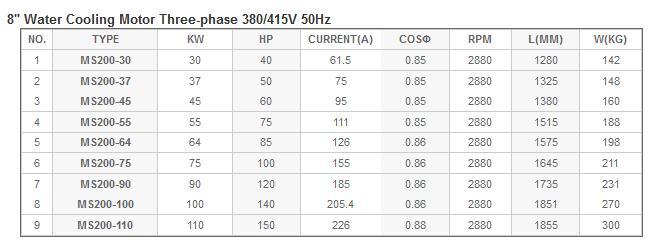 Bảng thông số kỹ thuật của máy bơm nước làm mát động cơ Mastra 8inch