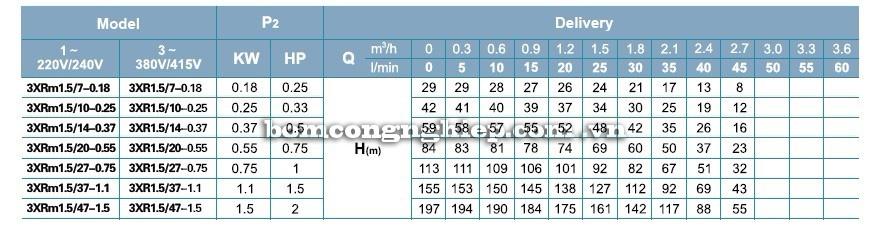Máy bơm nước LEO 3XR1.5 bảng thông số kỹ thuật