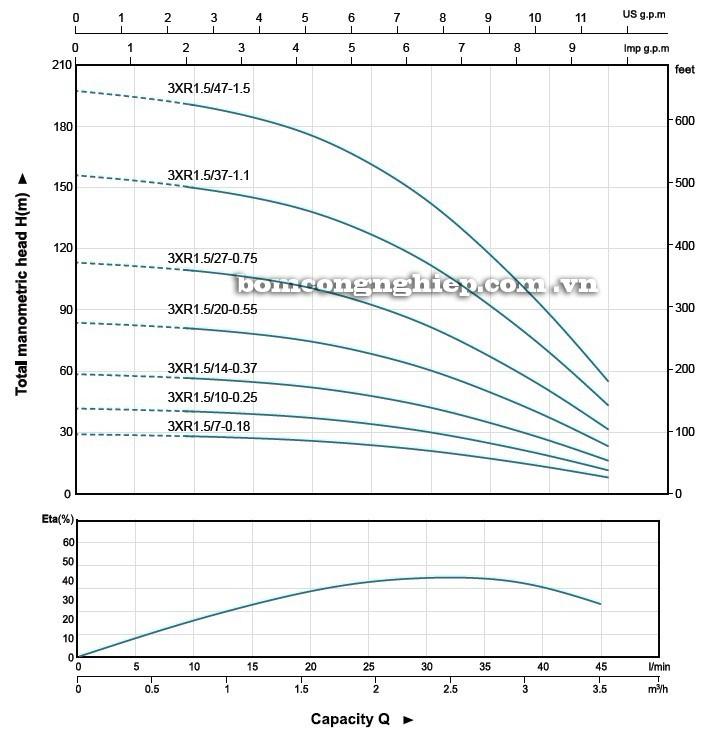 Máy bơm nước LEO 3XR1.5 biểu đồ hoạt động