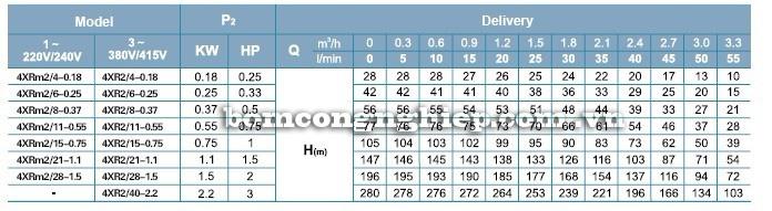 Máy bơm nước LEO 4XR2 bảng thông số kỹ thuật