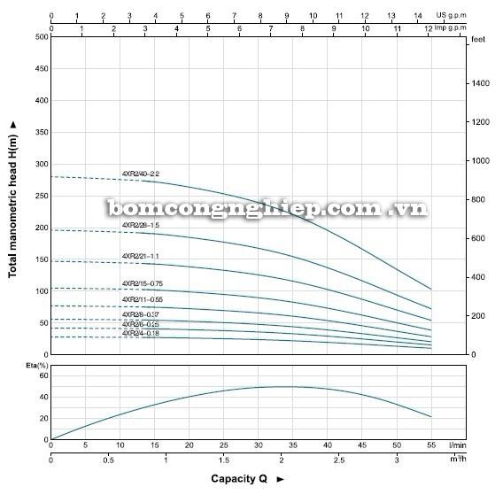 Máy bơm nước LEO 4XR2 biểu đồ hoạt động