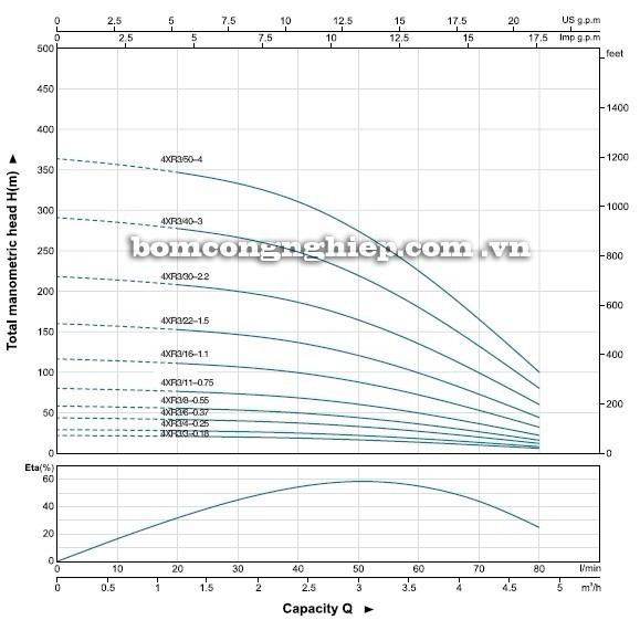 Máy bơm nước LEO 4XR3 biểu đồ hoạt động