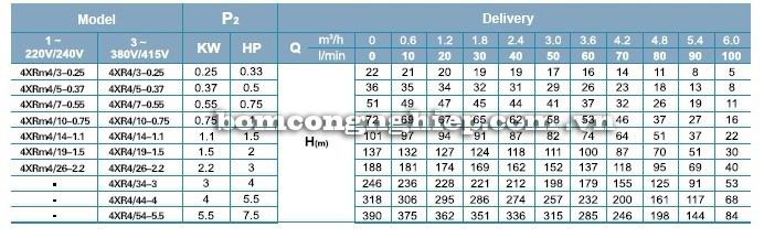 Máy bơm nước LEO 4XR4 bảng thông số kỹ thuật