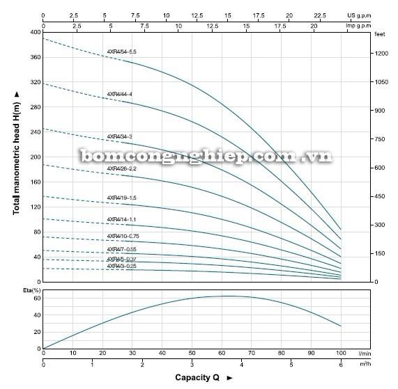 Máy bơm nước LEO 4XR4 biểu đồ hoạt động