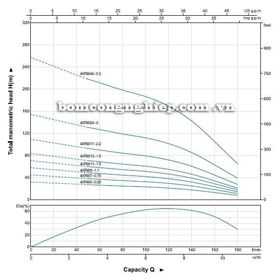 Máy bơm nước LEO 4XR8 biểu đồ hoạt động