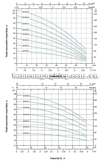 Máy bơm nước LEO EVP biểu đồ hoạt động