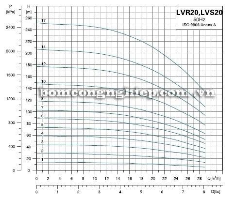 Máy bơm nước LEO LVS20-LVR20 biểu đồ hoạt động
