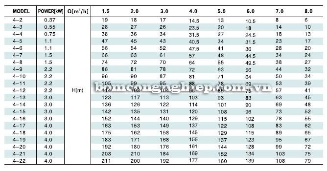 Máy bơm nước LEO LVS4-LVR4 bảng thông số kỹ thuật