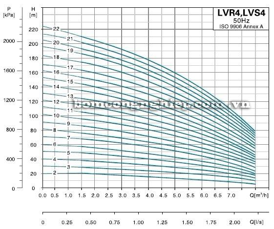Máy bơm nước LEO LVS4-LVR4 biểu đồ hoạt động