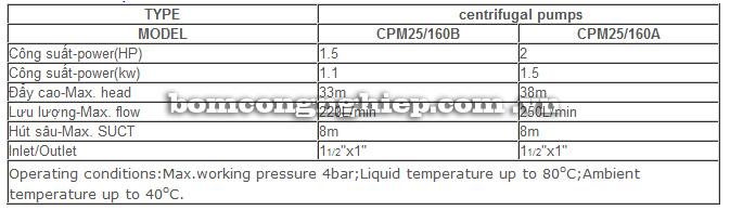 Máy bơm nước Liup Pro CPM 25-160 bảng thông số kỹ thuật
