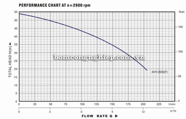 Máy bơm nước Lucky Pro 4VH2000 biểu đồ hoạt động