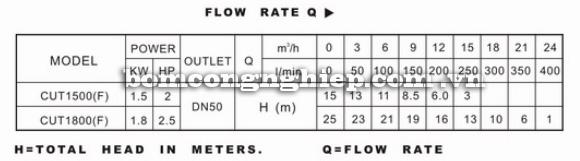 Máy bơm nước Lucky Pro CUT bảng thông số kỹ thuật