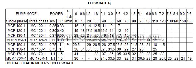 Máy bơm nước Lucky Pro MCP150-1 bảng thông số kỹ thuật