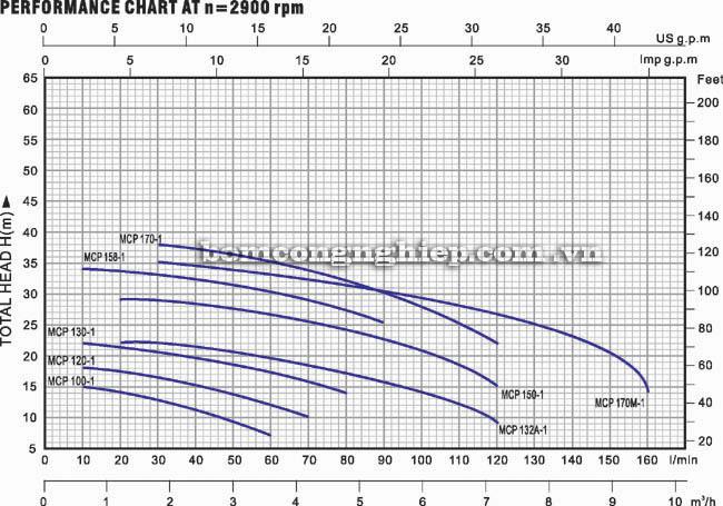 Máy bơm nước Lucky Pro MCP150-1 biểu đồ thông số hoạt động