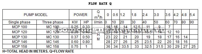 Máy bơm nước Lucky Pro MCP158 bảng thông số kỹ thuật