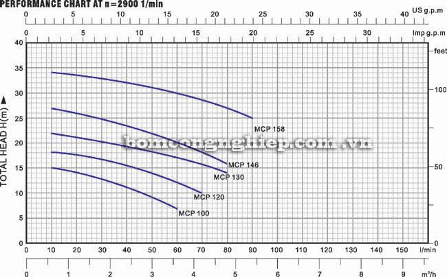 Máy bơm nước Lucky Pro MCP158 biểu đồ thông số hoạt động