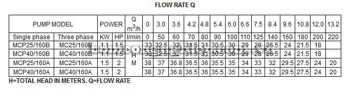 Máy bơm nước Lucky Pro MCP25-160A bảng thông số kỹ thuật