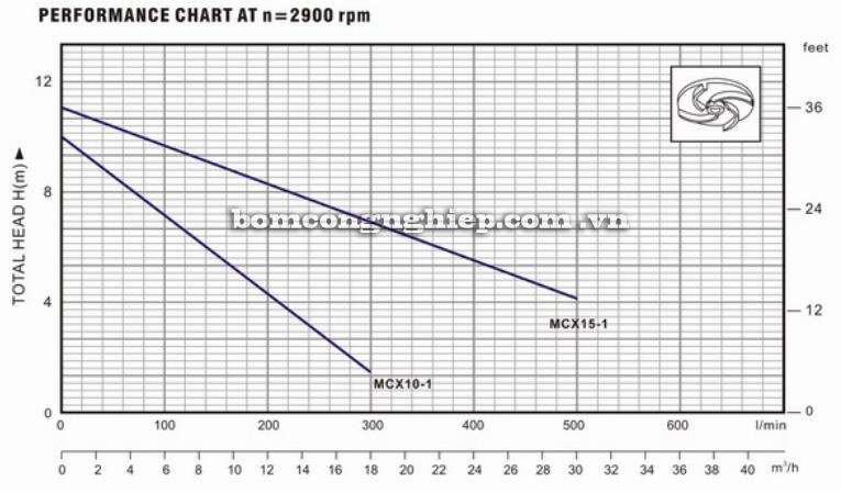 Máy bơm nước Lucky Pro MCX biểu đồ thông số hoạt động