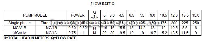 Máy bơm nước Lucky Pro MGA1A bảng thông số kỹ thuật